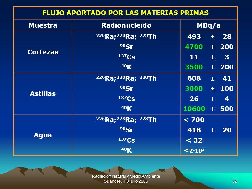 Radiación Natural y Medio Ambiente Suances, 4-8 julio 200532 FLUJO APORTADO POR LAS MATERIAS PRIMAS MuestraRadionucleidoMBq/a Cortezas 226 Ra; 228 Ra;