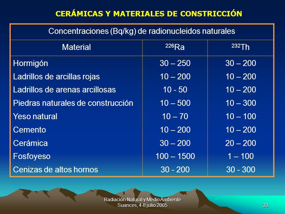 Radiación Natural y Medio Ambiente Suances, 4-8 julio 200533 CERÁMICAS Y MATERIALES DE CONSTRICCIÓN Concentraciones (Bq/kg) de radionucleidos naturale