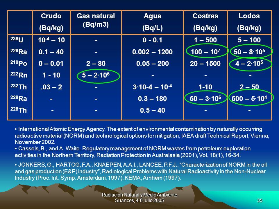 Radiación Natural y Medio Ambiente Suances, 4-8 julio 200535 5 – 100 50 – 8·10 5 4 – 2·10 5 - 2 – 50 500 – 5·10 4 - 1 – 500 100 – 10 7 20 – 1500 - 1-1