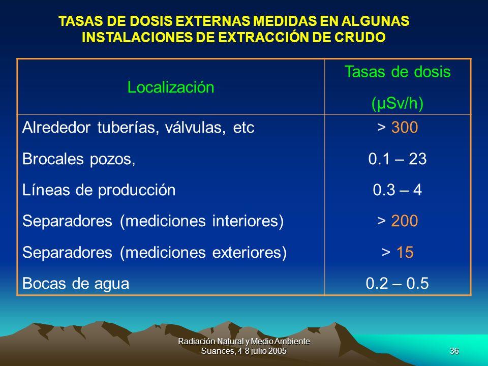 Radiación Natural y Medio Ambiente Suances, 4-8 julio 200536 TASAS DE DOSIS EXTERNAS MEDIDAS EN ALGUNAS INSTALACIONES DE EXTRACCIÓN DE CRUDO Localizac