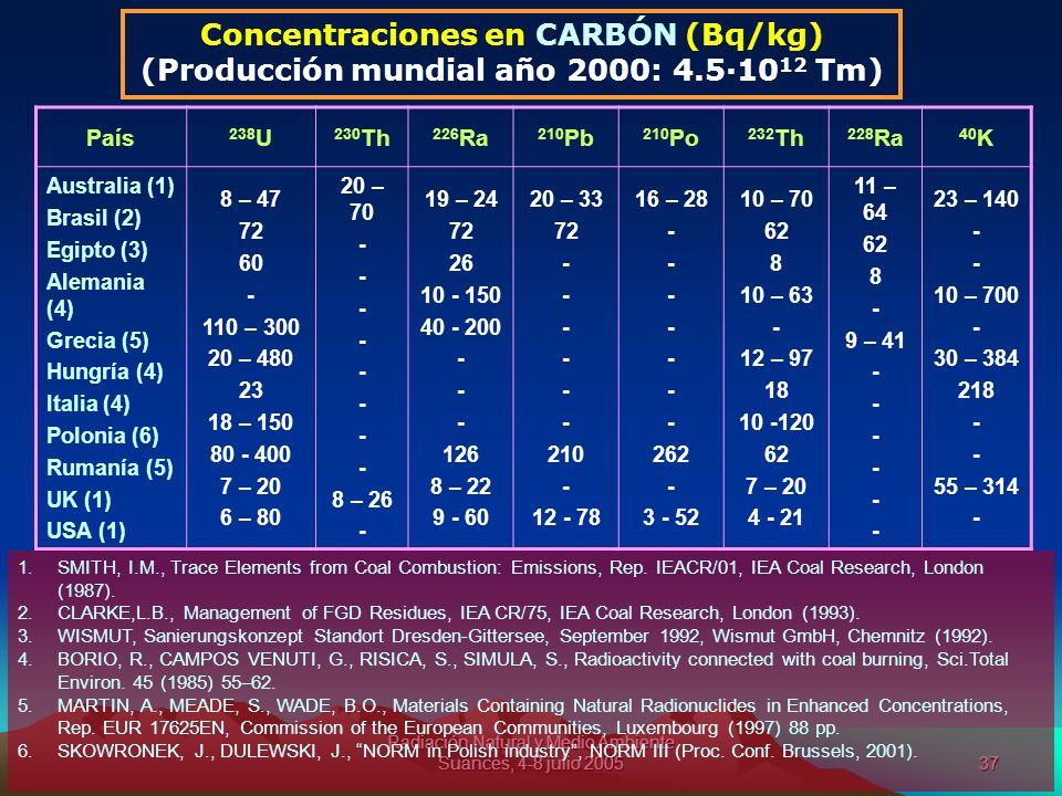 Radiación Natural y Medio Ambiente Suances, 4-8 julio 200537 Concentraciones en CARBÓN (Bq/kg) (Producción mundial año 2000: 4.5·10 12 Tm) País 238 U