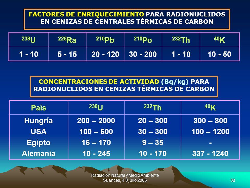 Radiación Natural y Medio Ambiente Suances, 4-8 julio 200538 238 U 226 Ra 210 Pb 210 Po 232 Th 40 K 1 - 105 - 1520 - 12030 - 2001 - 1010 - 50 FACTORES