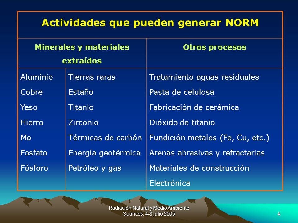Radiación Natural y Medio Ambiente Suances, 4-8 julio 20054 Actividades que pueden generar NORM Minerales y materiales extraídos Otros procesos Alumin