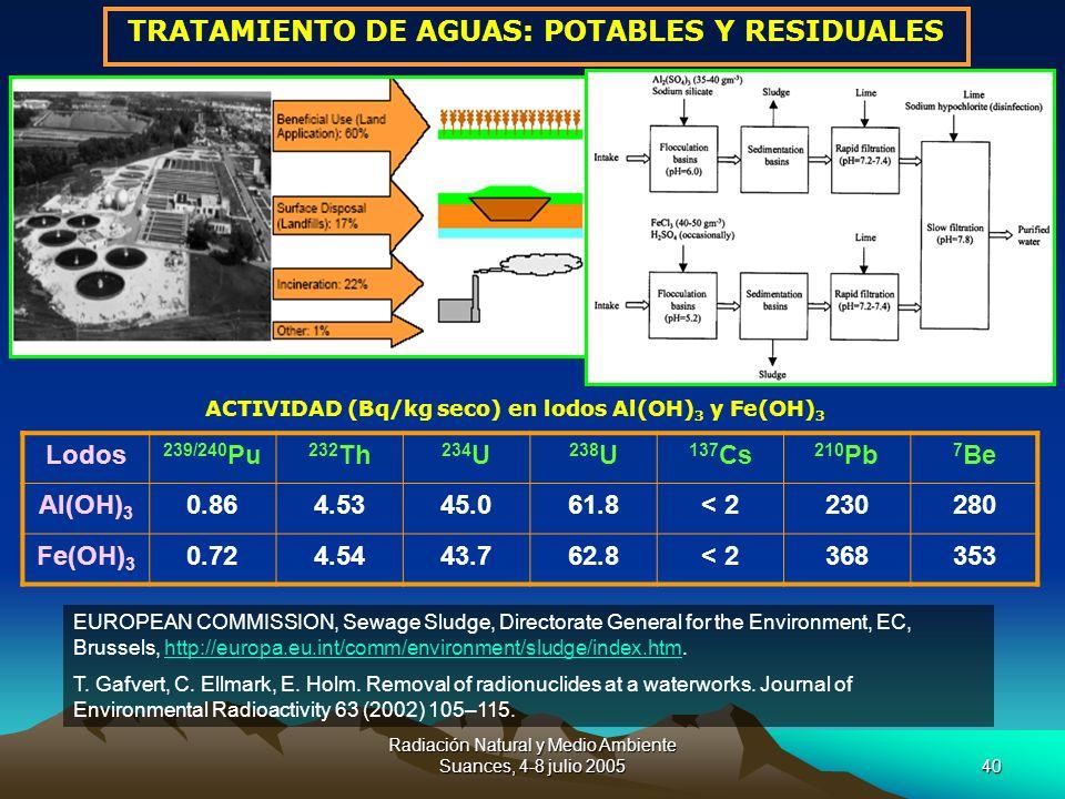 Radiación Natural y Medio Ambiente Suances, 4-8 julio 200540 TRATAMIENTO DE AGUAS: POTABLES Y RESIDUALES EUROPEAN COMMISSION, Sewage Sludge, Directora