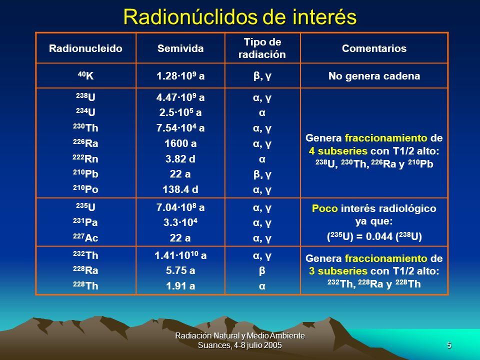 Radiación Natural y Medio Ambiente Suances, 4-8 julio 20055 Radionúclidos de interés RadionucleidoSemivida Tipo de radiación Comentarios 40 K1.28·10 9