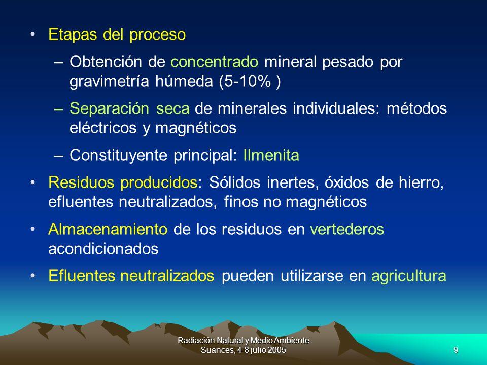Radiación Natural y Medio Ambiente Suances, 4-8 julio 20059 Etapas del proceso –Obtención de concentrado mineral pesado por gravimetría húmeda (5-10%
