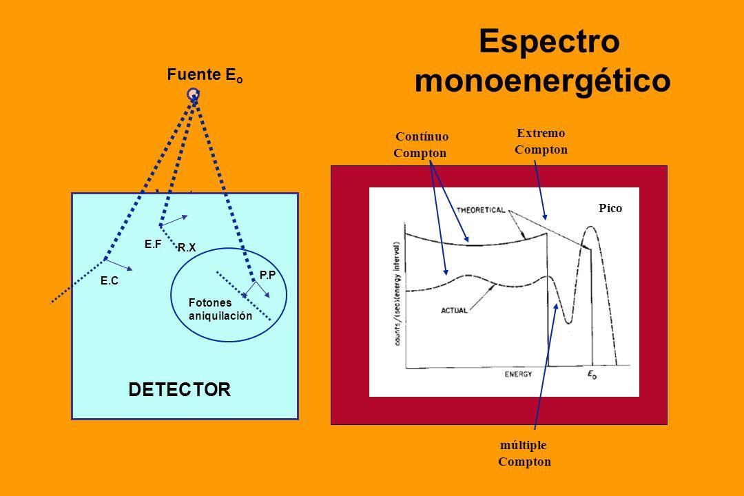 Espectro monoenergético Fig. Distribución energética electrónica para fotones de energía Eo detector Fuente E o Fotones aniquilación DETECTOR E.F P.P