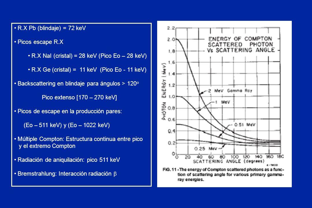 R.X Pb (blindaje) = 72 keV Picos escape R.X R.X NaI (cristal) = 28 keV (Pico Eo – 28 keV) R.X Ge (cristal) = 11 keV (Pico Eo - 11 keV) Backscattering