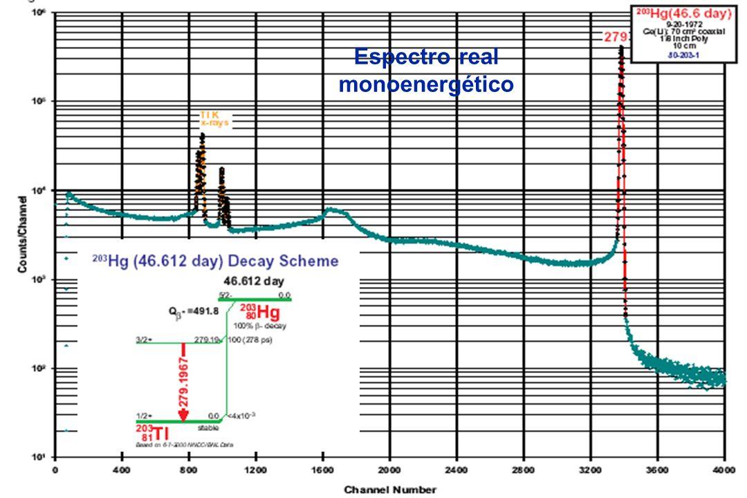 Espectro real monoenergético