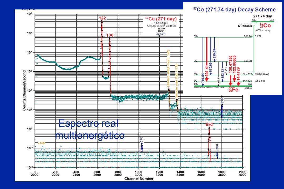 Espectro real monoenergético Espectro real multienergético
