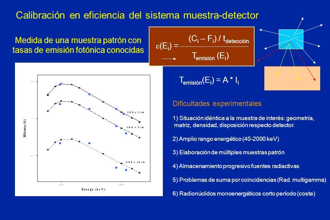 Calibración en eficiencia del sistema muestra-detector (C i – F i ) / t detección Medida de una muestra patrón con tasas de emisión fotónica conocidas