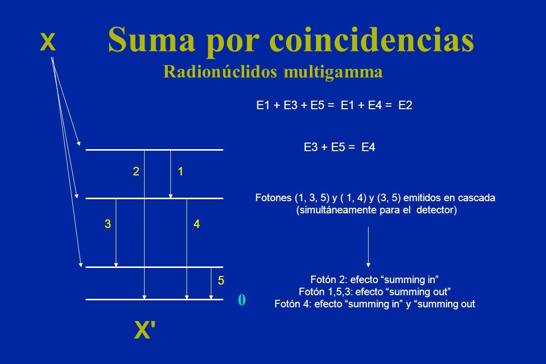 Suma por coincidencias Radionúclidos multigamma X X' 0 12 34 5 E1 + E3 + E5 = E1 + E4 = E2 E3 + E5 = E4 Fotones (1, 3, 5) y ( 1, 4) y (3, 5) emitidos