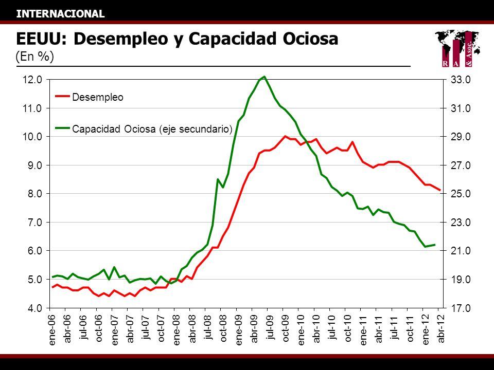 INTERNACIONAL EEUU: Desempleo y Capacidad Ociosa (En %) 4.0 5.0 6.0 7.0 8.0 9.0 10.0 11.0 12.0 ene-06 abr-06 jul-06 oct-06 ene-07 abr-07 jul-07 oct-07