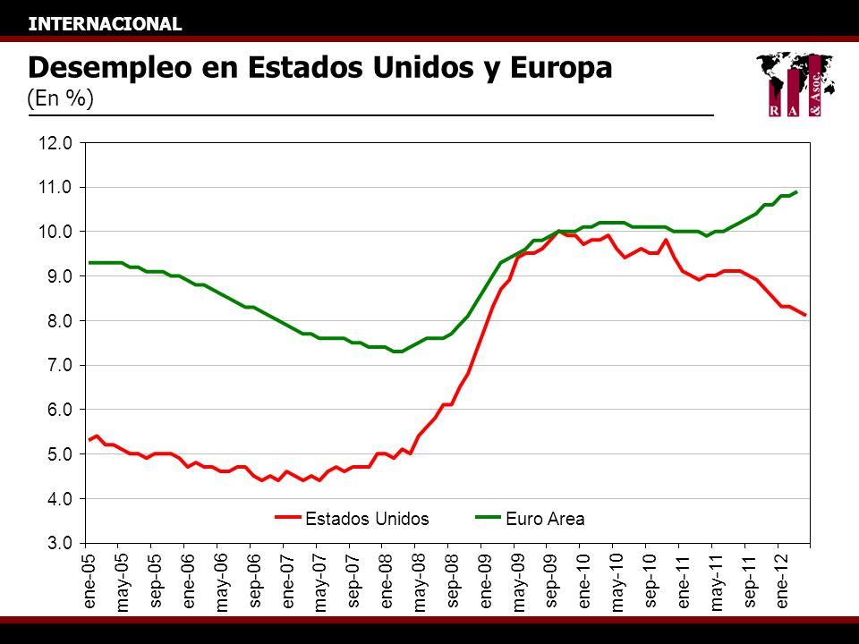 INTERNACIONAL Desempleo en Estados Unidos y Europa (En %) 3.0 4.0 5.0 6.0 7.0 8.0 9.0 10.0 11.0 12.0 ene-05 may-05 sep-05 ene-06 may-06 sep-06 ene-07