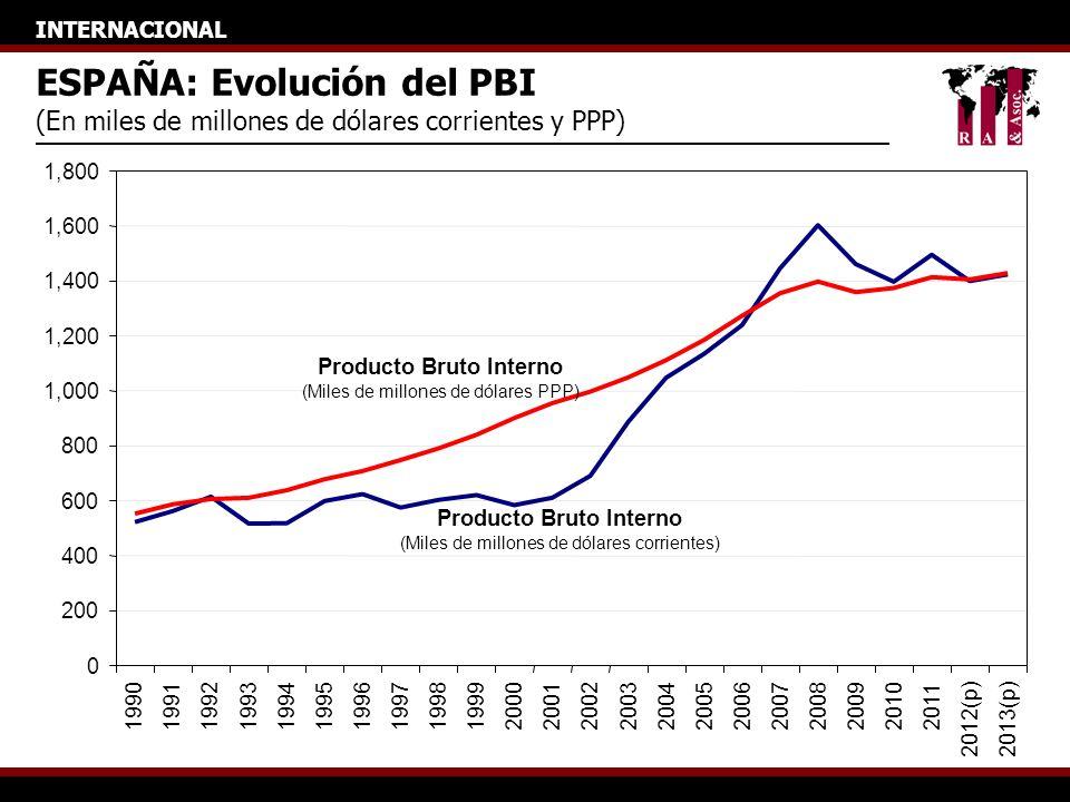 INTERNACIONAL ESPAÑA: Evolución del PBI (En miles de millones de dólares corrientes y PPP) 0 200 400 600 800 1,000 1,200 1,400 1,600 1,800 19901991199