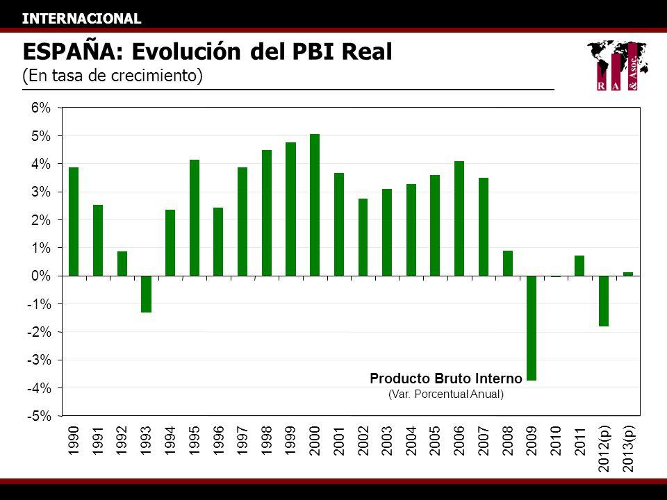 INTERNACIONAL ESPAÑA: Evolución del PBI Real (En tasa de crecimiento) Producto Bruto Interno (Var. Porcentual Anual) -5% -4% -3% -2% -1% 0% 1% 2% 3% 4