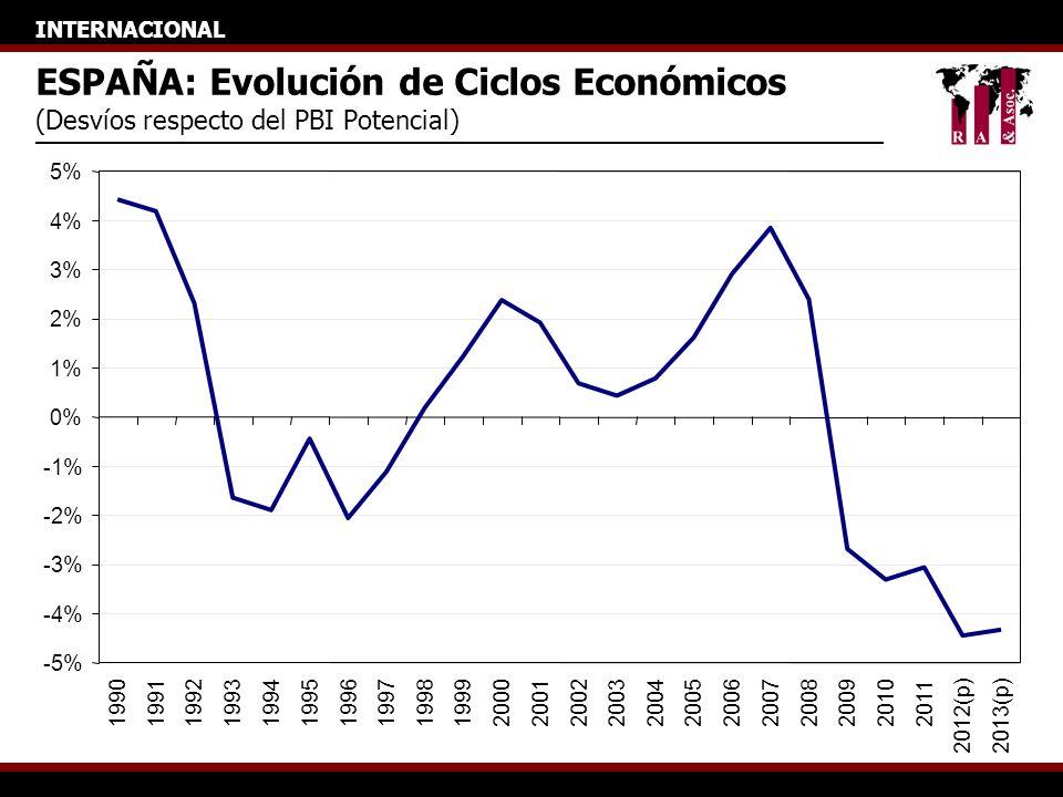 INTERNACIONAL ESPAÑA: Evolución de Ciclos Económicos (Desvíos respecto del PBI Potencial) -5% -4% -3% -2% -1% 0% 1% 2% 3% 4% 5% 1990199119921993199419