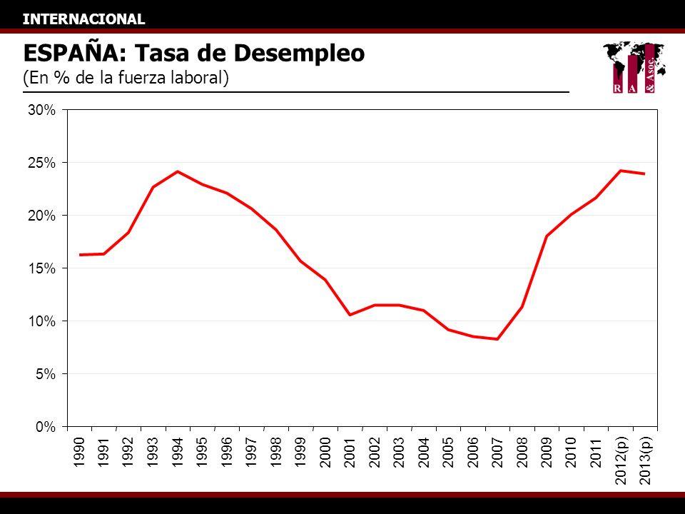 INTERNACIONAL ESPAÑA: Tasa de Desempleo (En % de la fuerza laboral) 0% 5% 10% 15% 20% 25% 30% 19901991199219931994199519961997199819992000200120022003