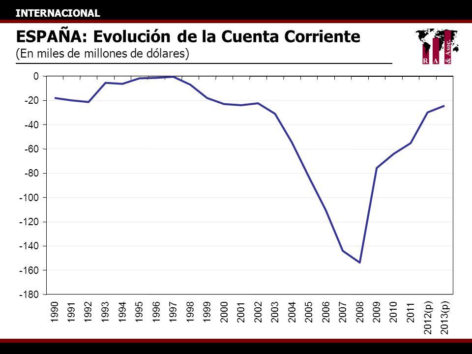 INTERNACIONAL ESPAÑA: Evolución de la Cuenta Corriente (En miles de millones de dólares) -180 -160 -140 -120 -100 -80 -60 -40 -20 0 199019911992199319