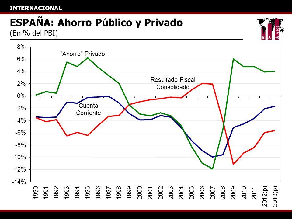 INTERNACIONAL ESPAÑA: Ahorro Público y Privado (En % del PBI) -14% -12% -10% -8% -6% -4% -2% 0% 2% 4% 6% 8% 199019911992199319941995199619971998199920