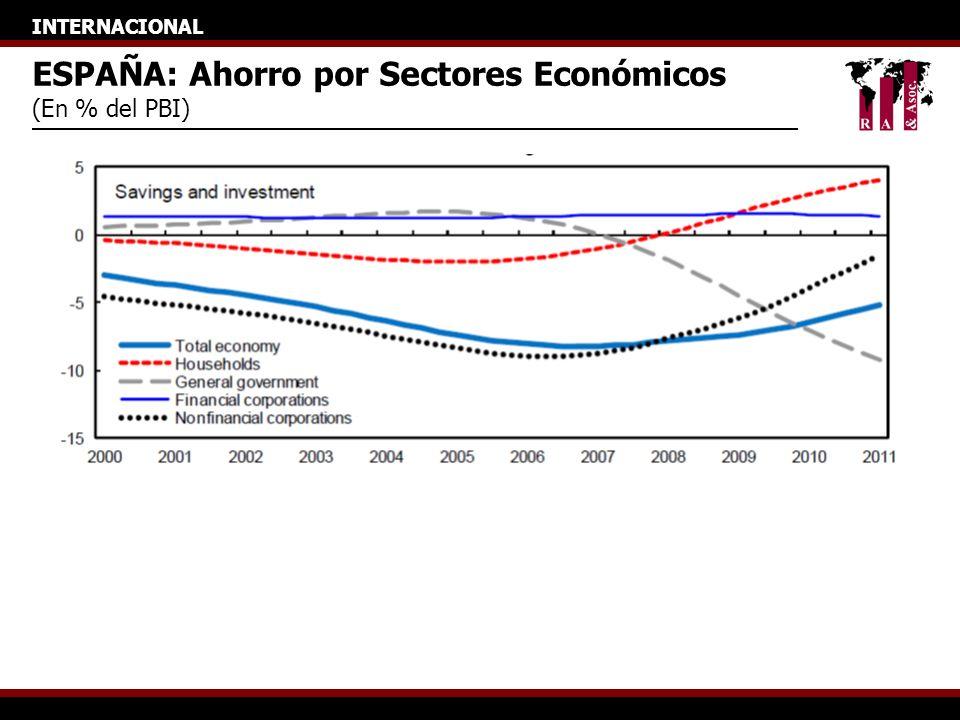 INTERNACIONAL ESPAÑA: Ahorro por Sectores Económicos (En % del PBI)