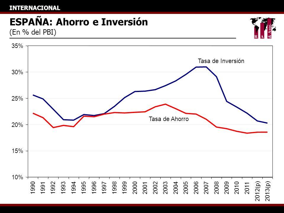 INTERNACIONAL ESPAÑA: Ahorro e Inversión (En % del PBI) 10% 15% 20% 25% 30% 35% 1990199119921993199419951996199719981999200020012002200320042005200620