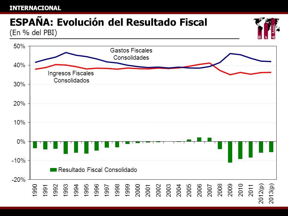 INTERNACIONAL ESPAÑA: Evolución del Resultado Fiscal (En % del PBI) -20% -10% 0% 10% 20% 30% 40% 50% 1990199119921993199419951996199719981999200020012