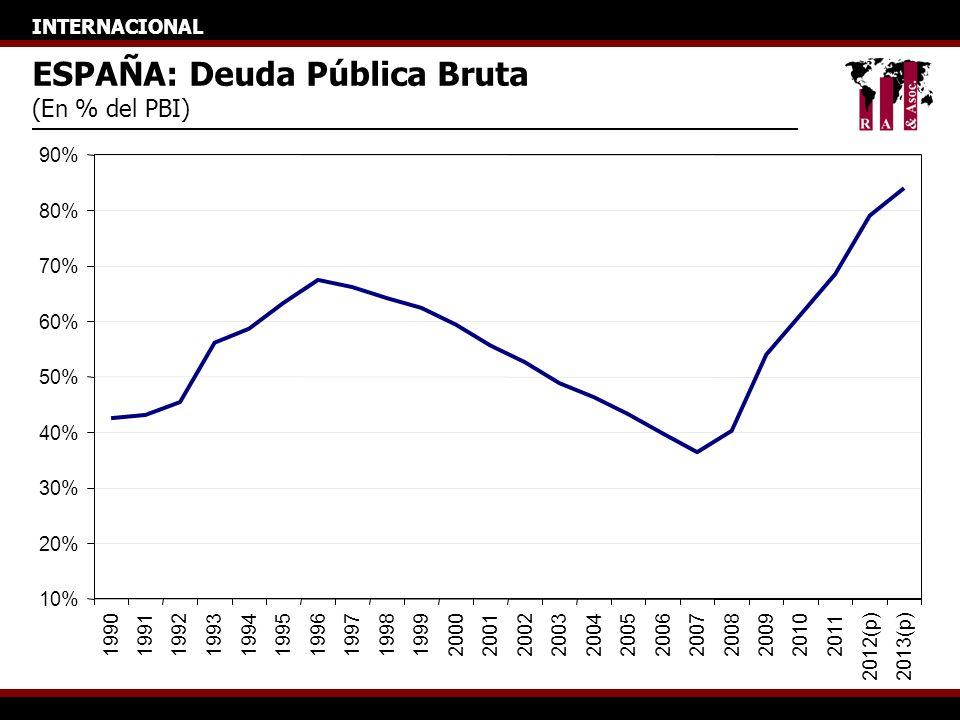 INTERNACIONAL ESPAÑA: Deuda Pública Bruta (En % del PBI) 10% 20% 30% 40% 50% 60% 70% 80% 90% 199019911992199319941995199619971998199920002001200220032