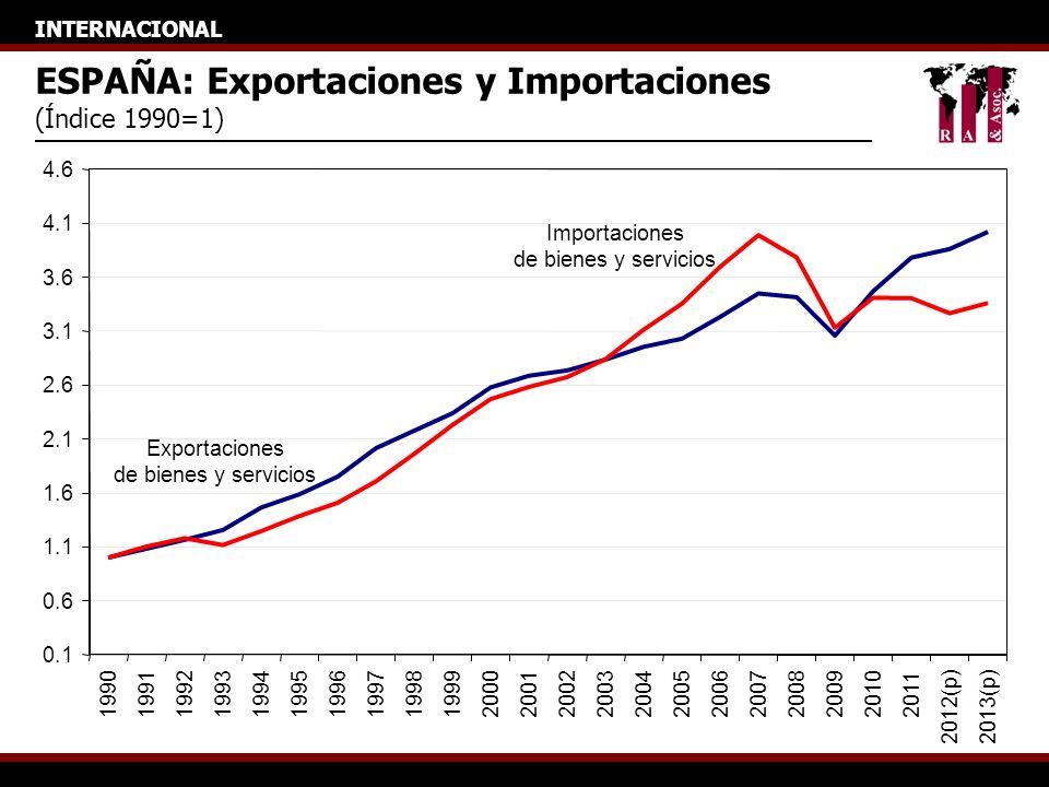 INTERNACIONAL ESPAÑA: Exportaciones y Importaciones (Índice 1990=1) 0.1 0.6 1.1 1.6 2.1 2.6 3.1 3.6 4.1 4.6 199019911992199319941995199619971998199920