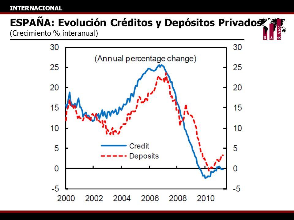 INTERNACIONAL ESPAÑA: Evolución Créditos y Depósitos Privados (Crecimiento % interanual)