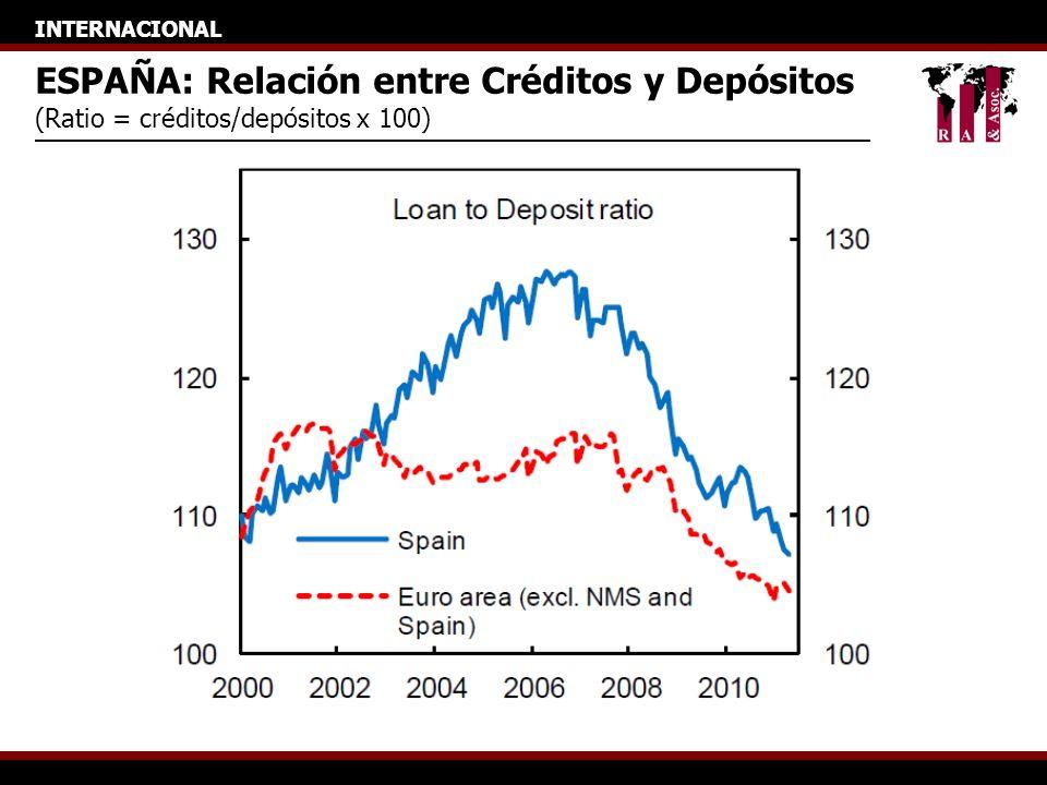 INTERNACIONAL ESPAÑA: Relación entre Créditos y Depósitos (Ratio = créditos/depósitos x 100)