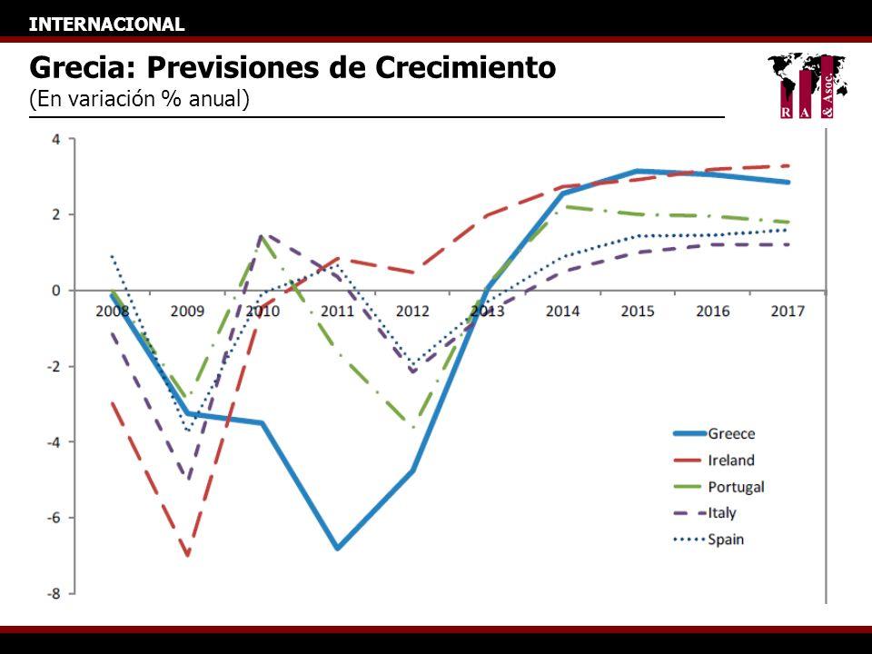 INTERNACIONAL Grecia: Previsiones de Crecimiento (En variación % anual)
