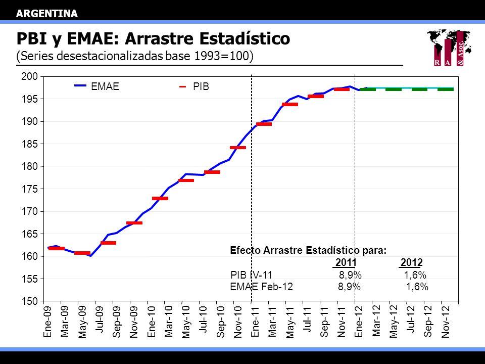 ARGENTINA PBI y EMAE: Arrastre Estadístico (Series desestacionalizadas base 1993=100) 150 155 160 165 170 175 180 185 190 195 200 Ene-09 Mar-09 May-09