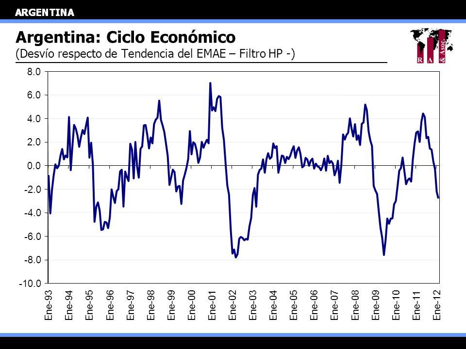Argentina: Ciclo Económico (Desvío respecto de Tendencia del EMAE – Filtro HP -) -10.0 -8.0 -6.0 -4.0 -2.0 0.0 2.0 4.0 6.0 8.0 Ene-93Ene-94Ene-95Ene-9