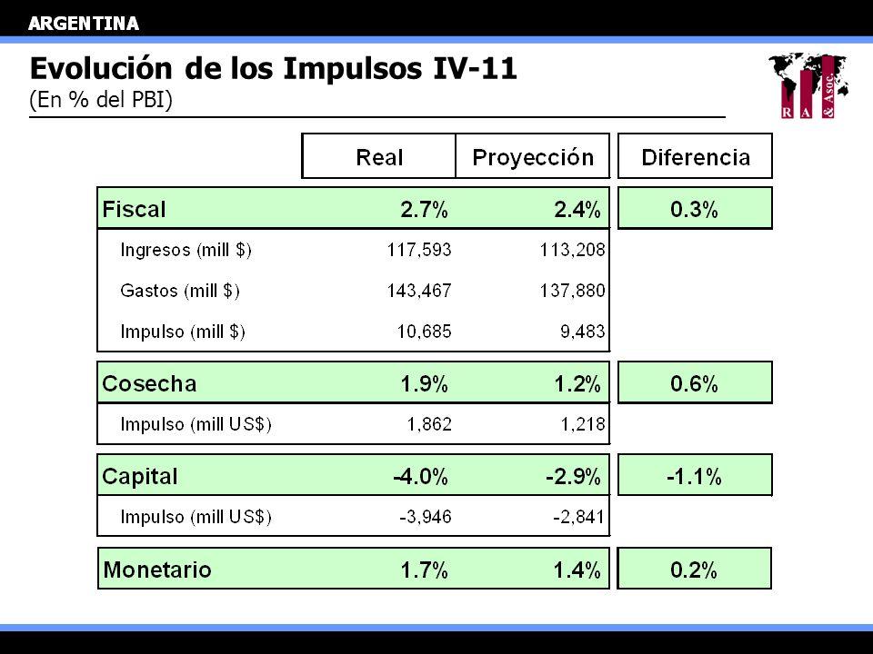 Evolución de los Impulsos IV-11 (En % del PBI)