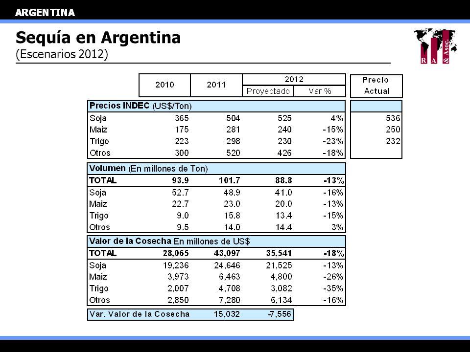Sequía en Argentina (Escenarios 2012)