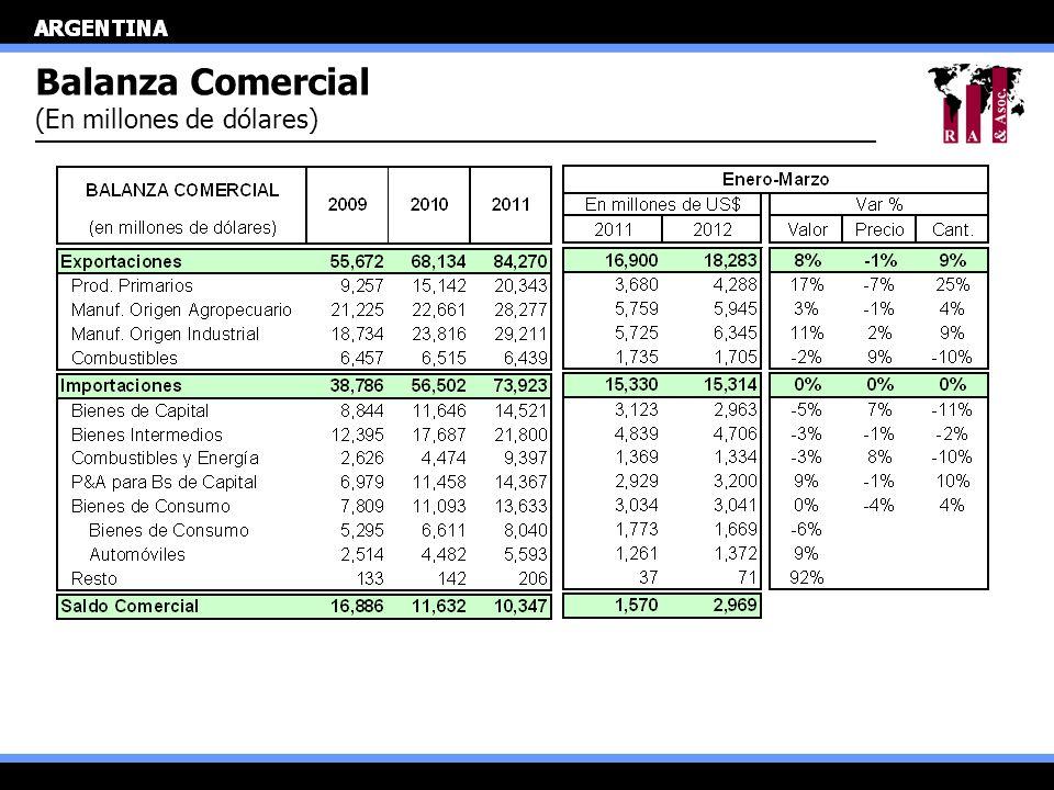 Balanza Comercial (En millones de dólares)