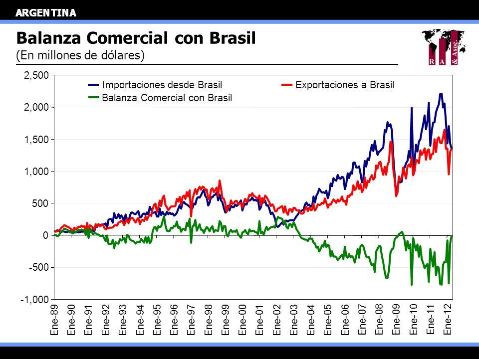 Balanza Comercial con Brasil (En millones de dólares) Importaciones desde BrasilExportaciones a Brasil Balanza Comercial con Brasil -1,000 -500 0 500