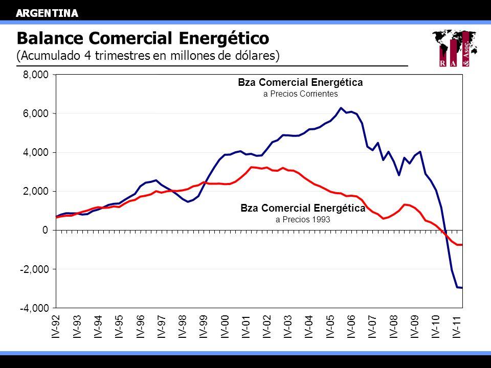 Balance Comercial Energético (Acumulado 4 trimestres en millones de dólares) Bza Comercial Energética a Precios Corrientes Bza Comercial Energética a