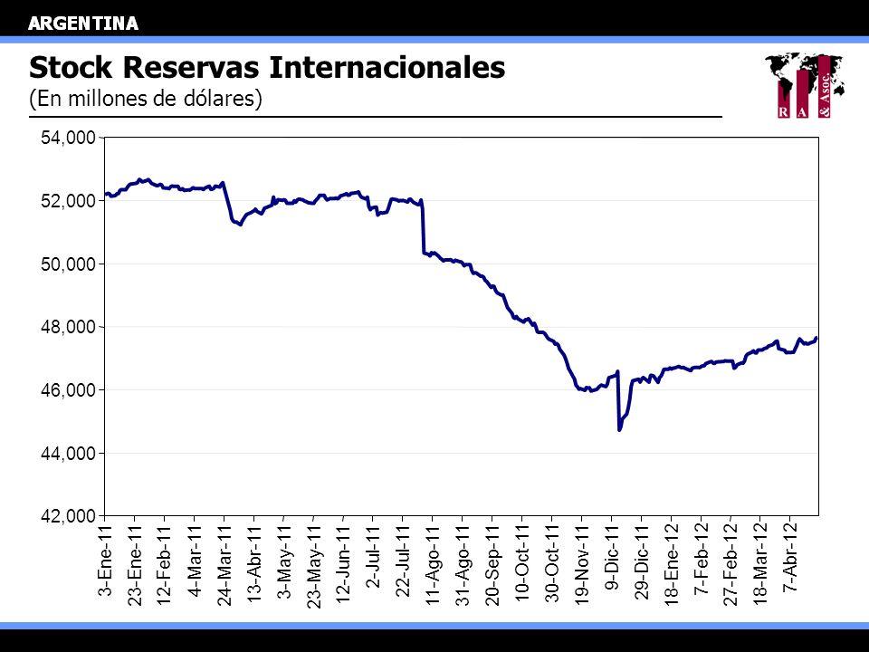 Stock Reservas Internacionales (En millones de dólares) 42,000 44,000 46,000 48,000 50,000 52,000 54,000 3-Ene-11 23-Ene-11 12-Feb-11 4-Mar-11 24-Mar-