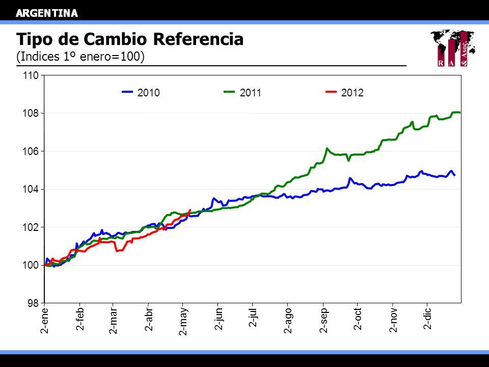 Tipo de Cambio Referencia (Indices 1º enero=100) 98 100 102 104 106 108 110 2-ene 2-feb 2-mar 2-abr 2-may 2-jun 2-jul 2-ago 2-sep 2-oct 2-nov 2-dic 20