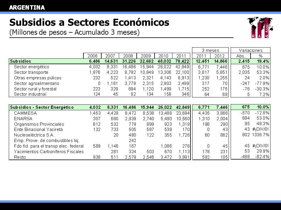 Subsidios a Sectores Económicos (Millones de pesos – Acumulado 3 meses)