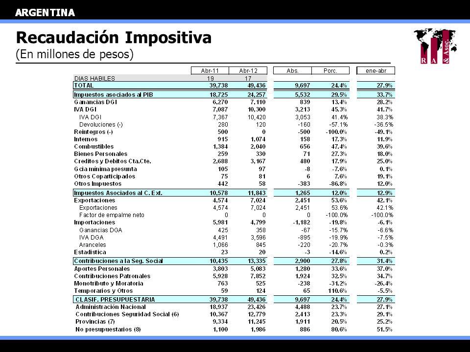 Recaudación Impositiva (En millones de pesos)