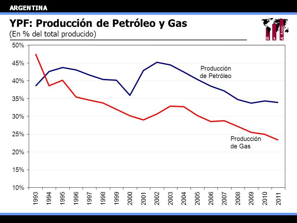 YPF: Producción de Petróleo y Gas (En % del total producido) 10% 15% 20% 25% 30% 35% 40% 45% 50% 19931994199519961997199819992000200120022003200420052