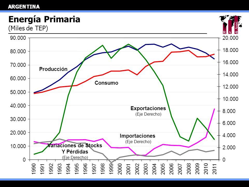 Energía Primaria (Miles de TEP) Producción Consumo Importaciones (Eje Derecho) Exportaciones (Eje Derecho) 0 10.000 20.000 30.000 40.000 50.000 60.000