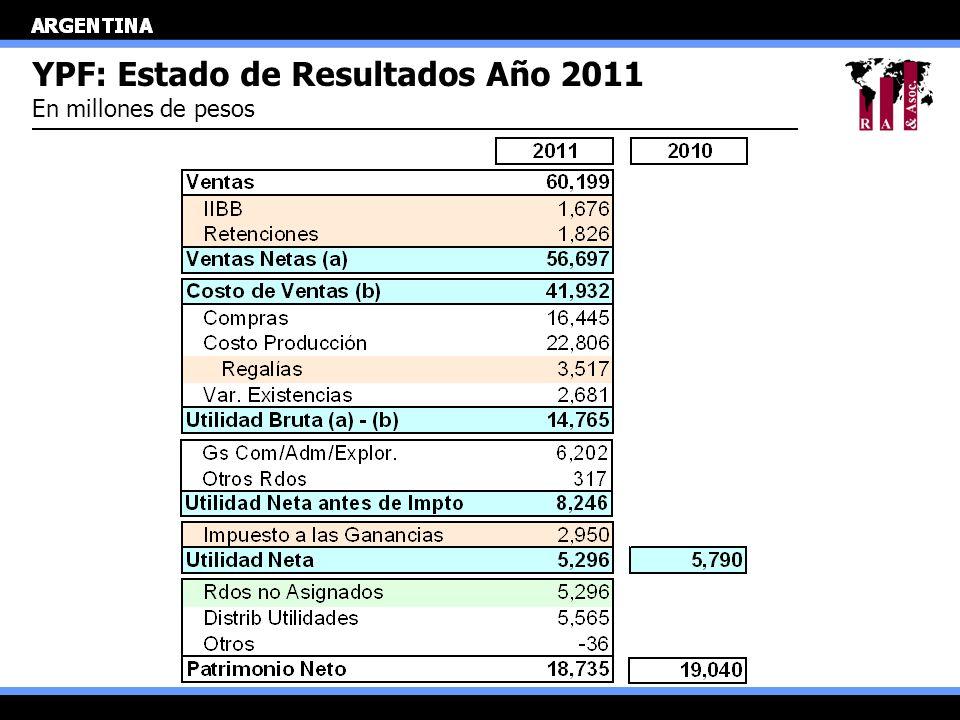YPF: Estado de Resultados Año 2011 En millones de pesos