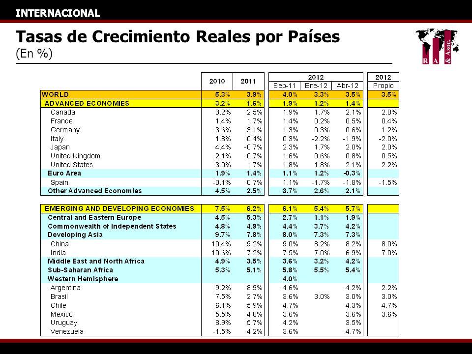 INTERNACIONAL Tasas de Crecimiento Reales por Países (En %)