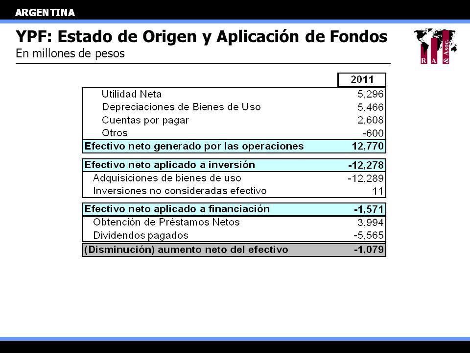 YPF: Estado de Origen y Aplicación de Fondos En millones de pesos
