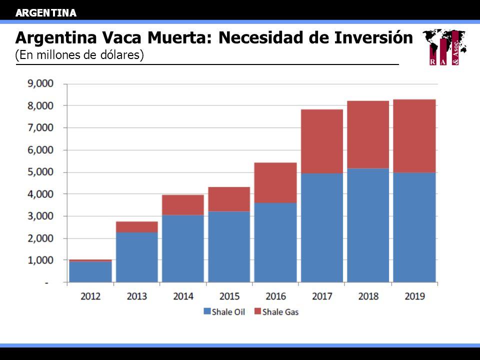 Argentina Vaca Muerta: Necesidad de Inversión (En millones de dólares)