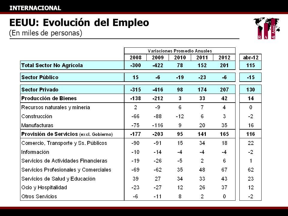 INTERNACIONAL EEUU: Desempleo y Capacidad Ociosa (En %) 4.0 5.0 6.0 7.0 8.0 9.0 10.0 11.0 12.0 ene-06 abr-06 jul-06 oct-06 ene-07 abr-07 jul-07 oct-07 ene-08 abr-08 jul-08 oct-08 ene-09 abr-09 jul-09 oct-09 ene-10 abr-10 jul-10 oct-10 ene-11 abr-11 jul-11 oct-11 ene-12 abr-12 17.0 19.0 21.0 23.0 25.0 27.0 29.0 31.0 33.0 Desempleo Capacidad Ociosa (eje secundario)
